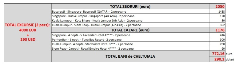 total_cost_excursie