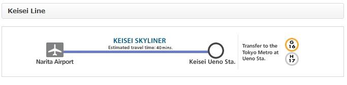 Narita-Tokyo_transfer_JR Line Keisei Skyliner